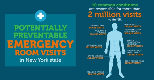 "Alternatives for ""Potentially Preventable"" NYS Hospital ER Visits Examined"